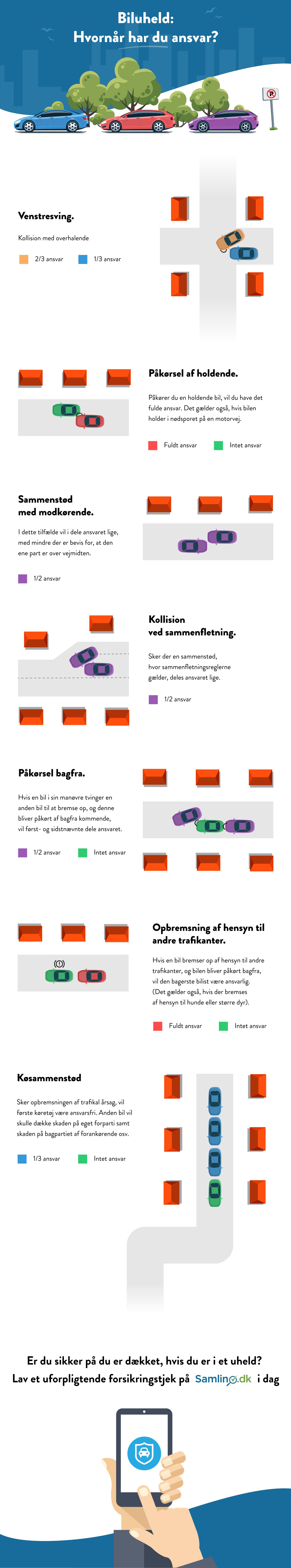 Infografik der viser, hvem der har ansvar i et trafikuheld